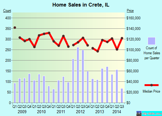 Crete,IL real estate house value index trend