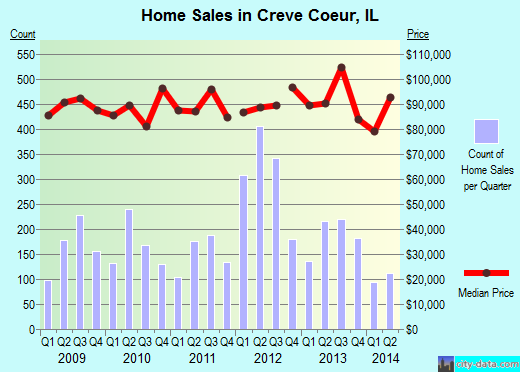 Creve Coeur,IL real estate house value index trend