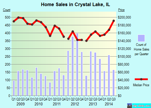 Crystal Lake,IL real estate house value index trend