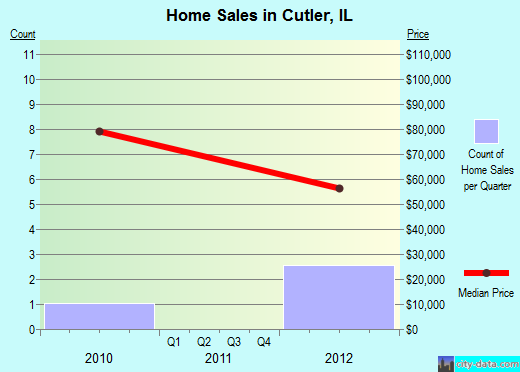 Cutler,IL real estate house value index trend