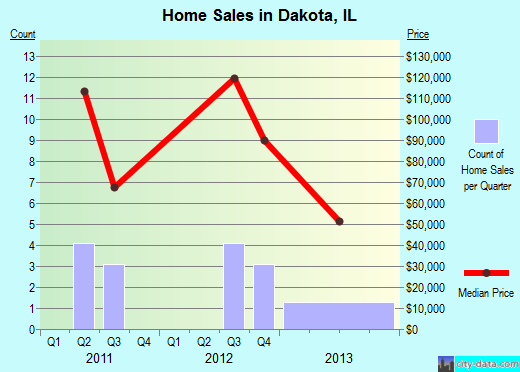 Dakota,IL real estate house value index trend