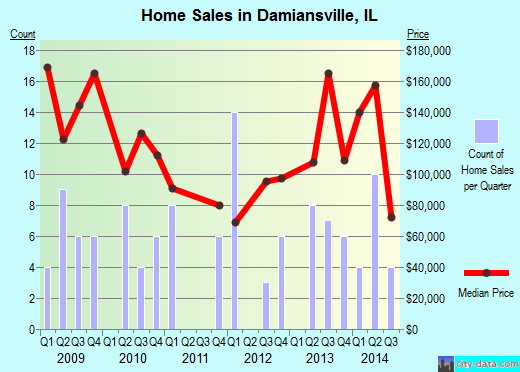 Damiansville,IL real estate house value index trend