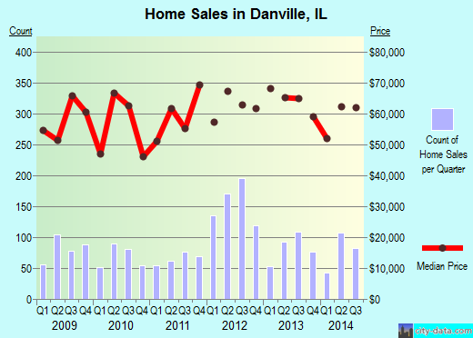 Danville,IL real estate house value index trend