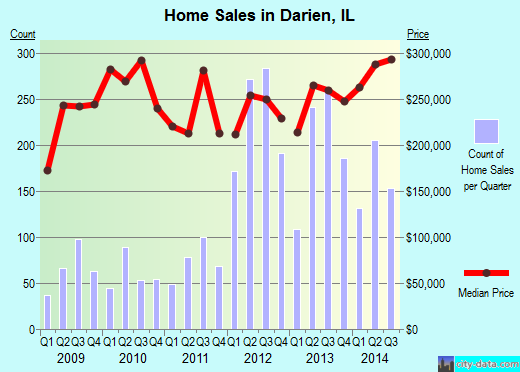 Darien,IL real estate house value index trend