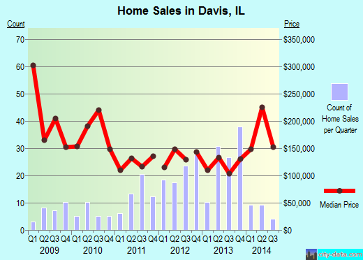 Davis,IL real estate house value index trend