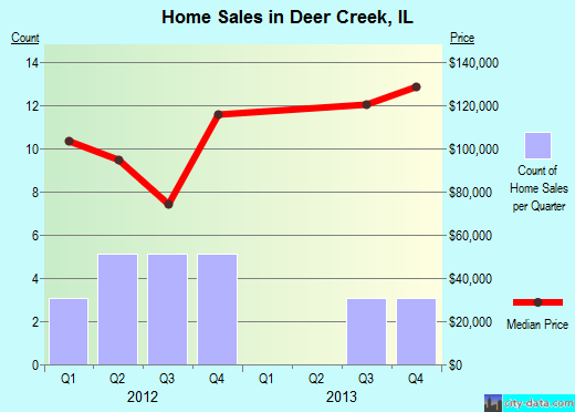 Deer Creek,IL real estate house value index trend
