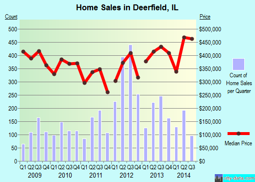 Deerfield, IL index of house prices