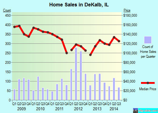 DeKalb,IL real estate house value index trend