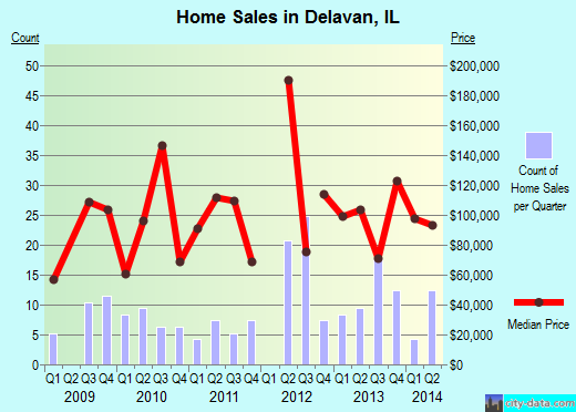 Delavan,IL real estate house value index trend