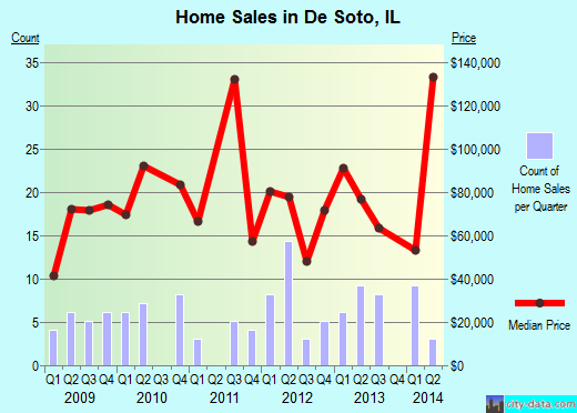 De Soto,IL real estate house value index trend