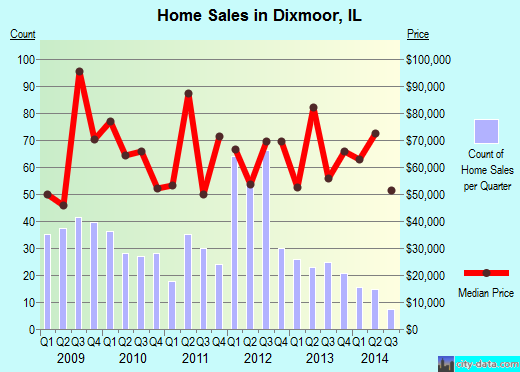 Dixmoor,IL real estate house value index trend