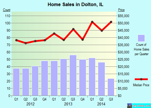 Dolton,IL real estate house value index trend