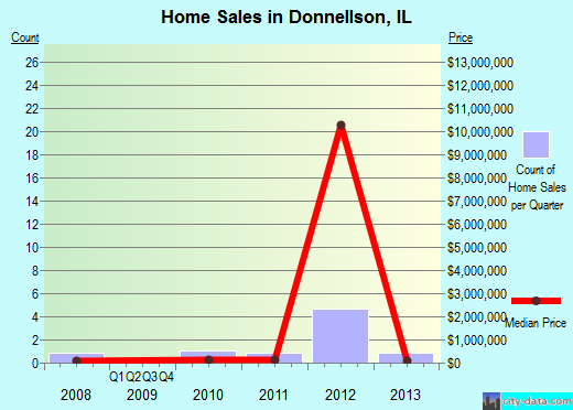 Donnellson,IL real estate house value index trend