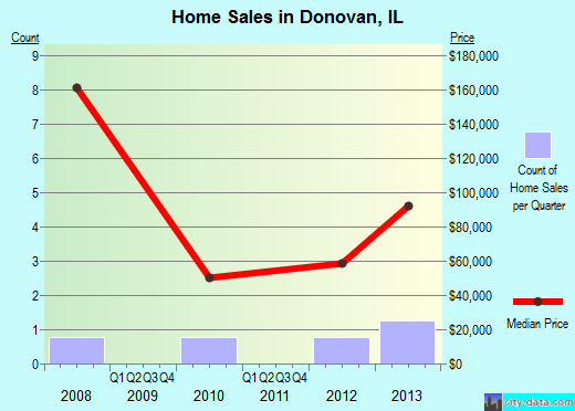 Donovan,IL real estate house value index trend