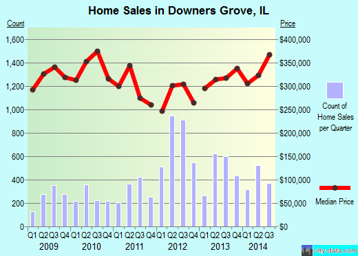 Downers Grove,IL index of house prices