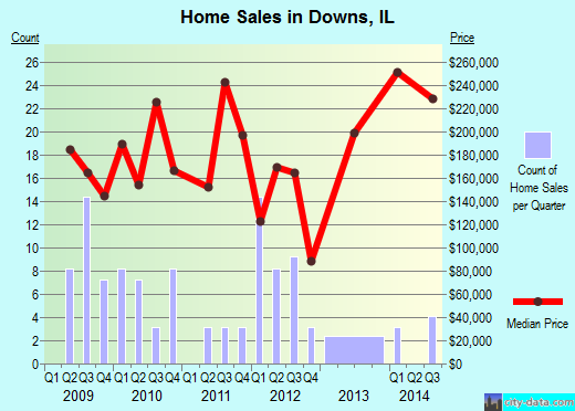 Downs,IL real estate house value index trend