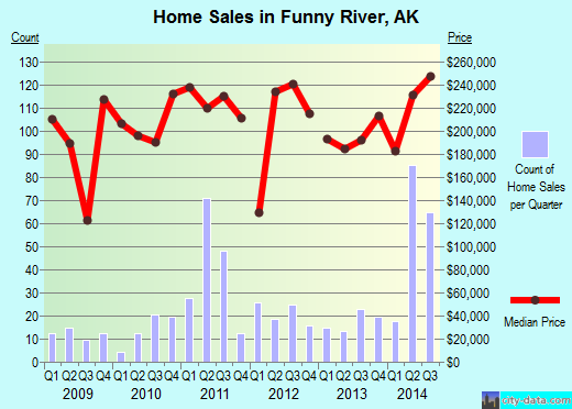 Funny River,AK real estate house value index trend