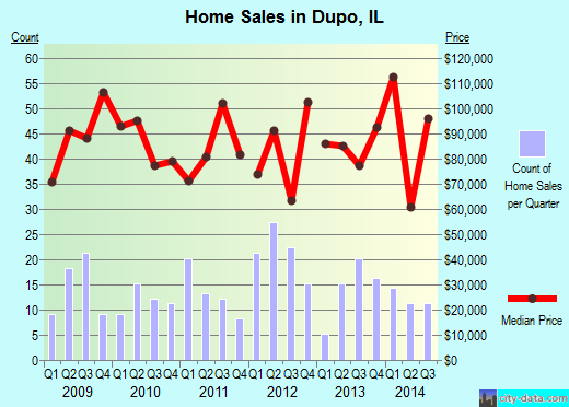 Dupo,IL real estate house value index trend