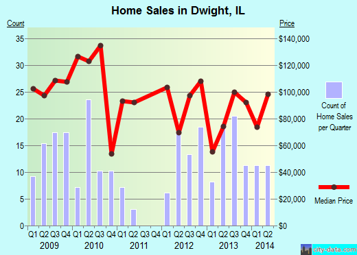 Dwight,IL real estate house value index trend