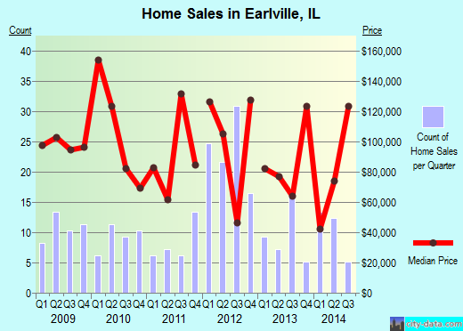 Earlville,IL real estate house value index trend