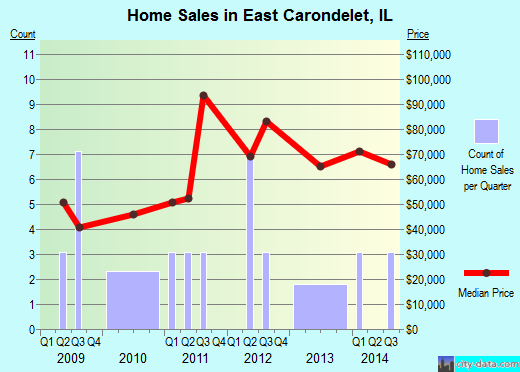 East Carondelet,IL real estate house value index trend
