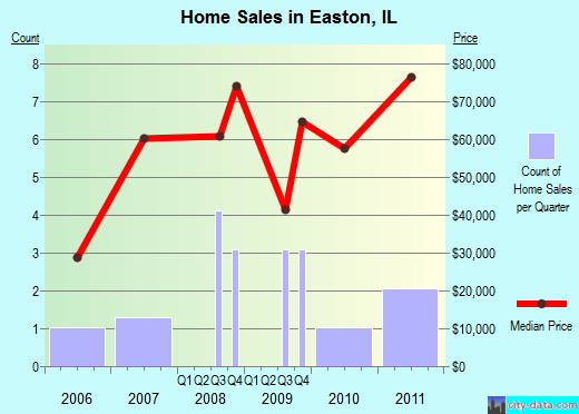 Easton,IL real estate house value index trend