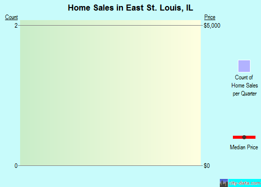 East St. Louis,IL real estate house value index trend