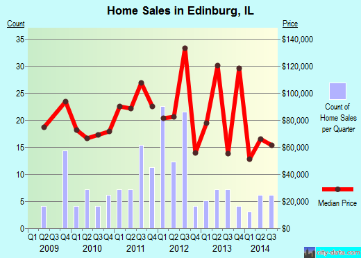 Edinburg,IL real estate house value index trend