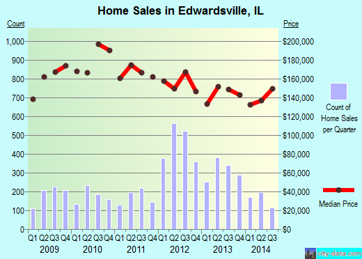 Edwardsville,IL real estate house value index trend