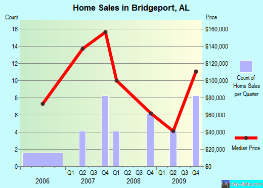 Bridgeport,AL real estate house value index trend