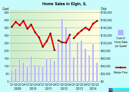 Elgin,IL real estate house value index trend