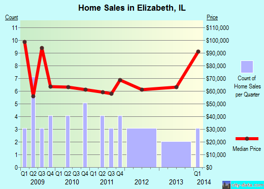 Elizabeth,IL real estate house value index trend