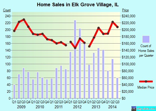 Elk Grove Village,IL real estate house value index trend