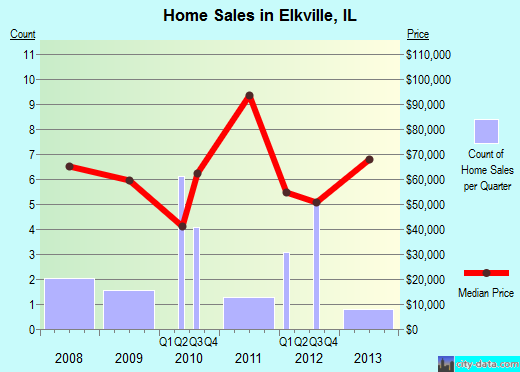 Elkville,IL real estate house value index trend