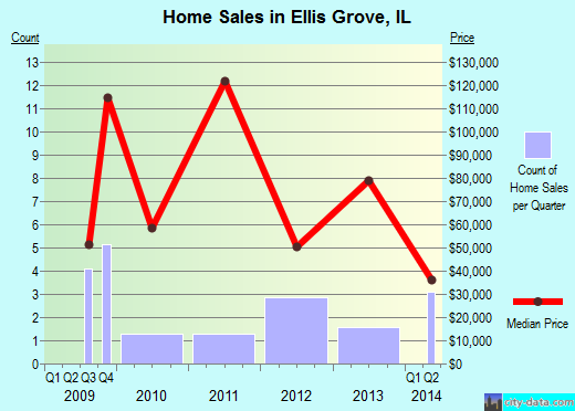 Ellis Grove,IL real estate house value index trend