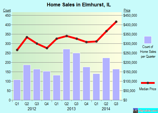 Elmhurst,IL real estate house value index trend
