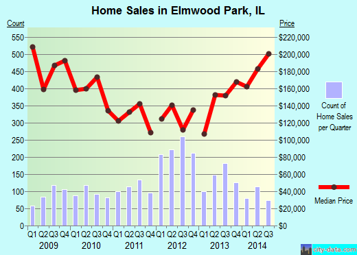 Elmwood Park,IL real estate house value index trend