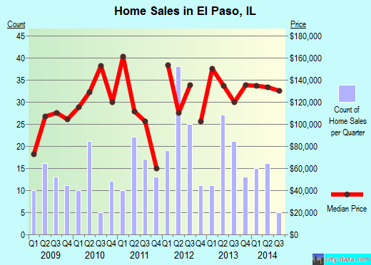 El Paso,IL real estate house value index trend