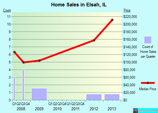 Elsah,IL real estate house value index trend