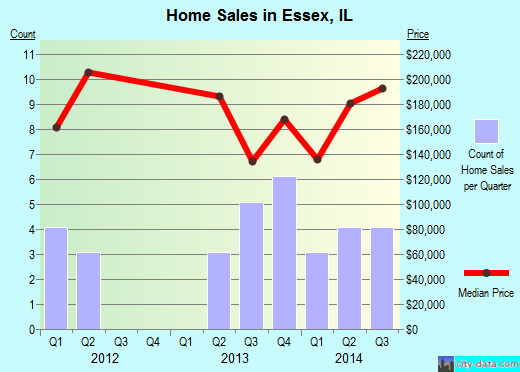 Essex,IL real estate house value index trend
