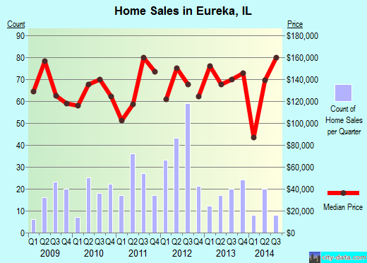 Eureka,IL real estate house value index trend