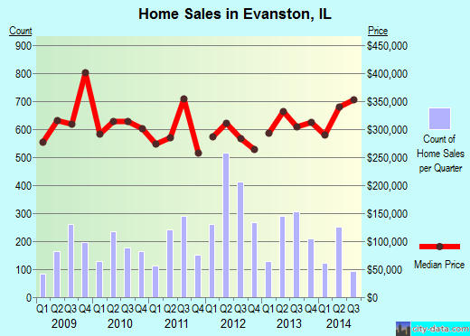 Evanston,IL real estate house value index trend