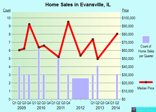 Evansville,IL real estate house value index trend