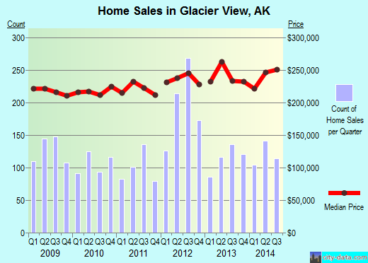 Glacier View,AK real estate house value index trend