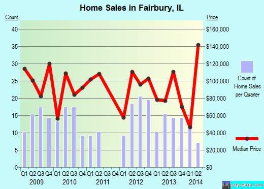 Fairbury,IL real estate house value index trend