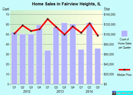 Fairview Heights,IL index of house prices
