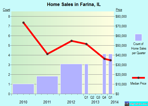 Farina,IL real estate house value index trend