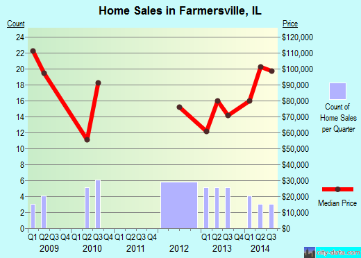 Farmersville,IL real estate house value index trend