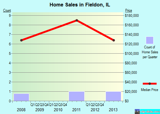 Fieldon,IL real estate house value index trend