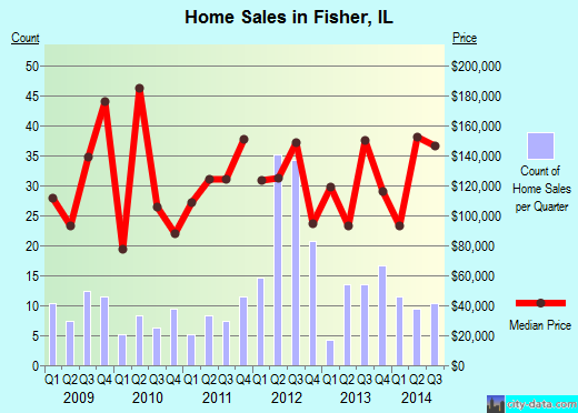 Fisher,IL real estate house value index trend